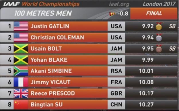 Gatlin Beats Bolt to Win 100m at World Championships