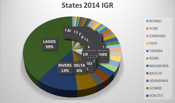 internally generated revenue IGR