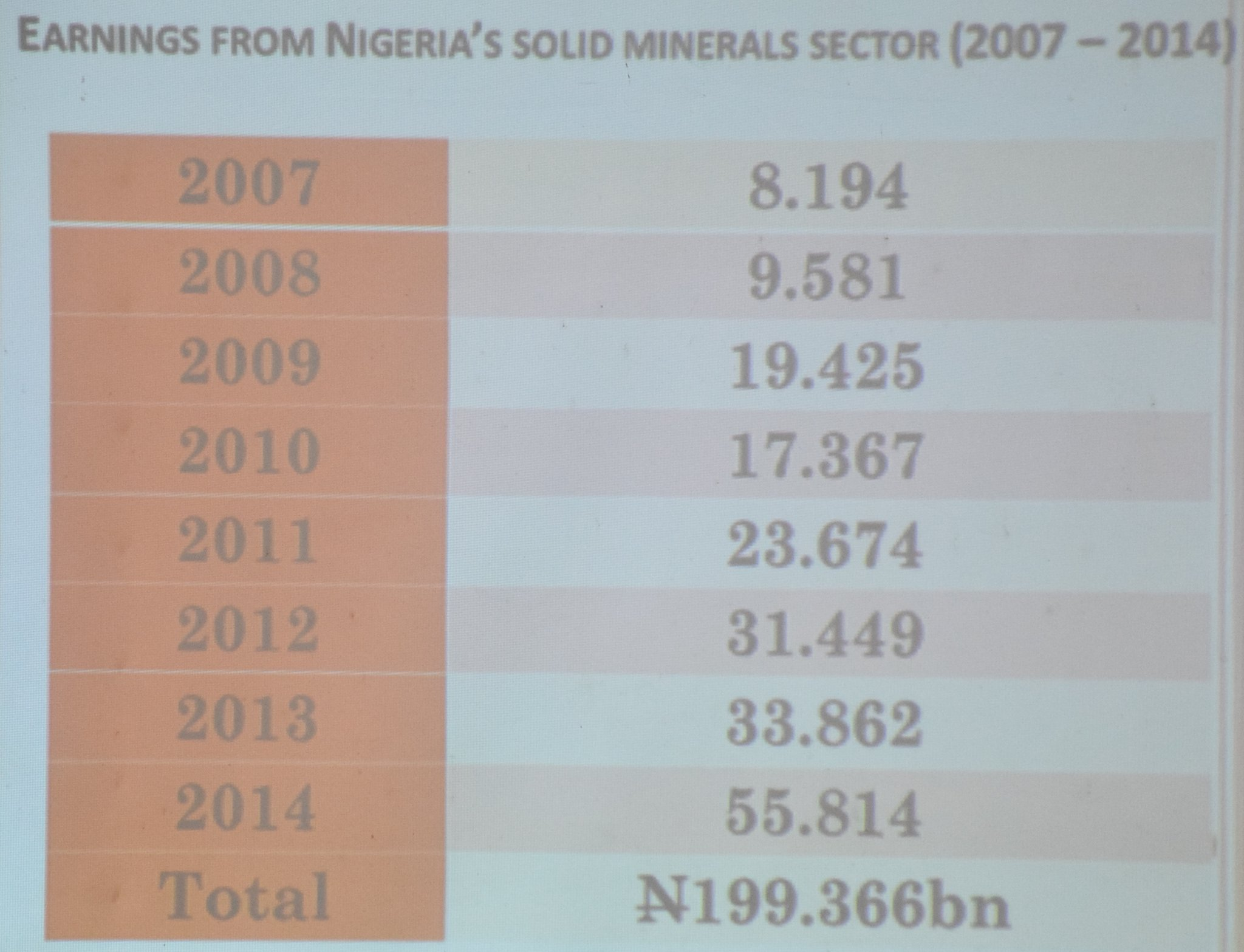 Solid Minerals Sector1