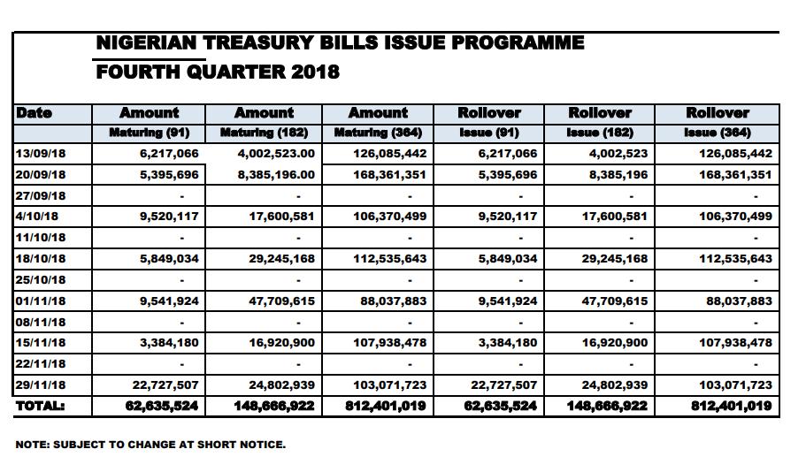 CBN Plans Sale of N1.02tr Treasury Bills via PMA in Q4