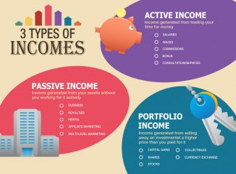 Types of Incomes