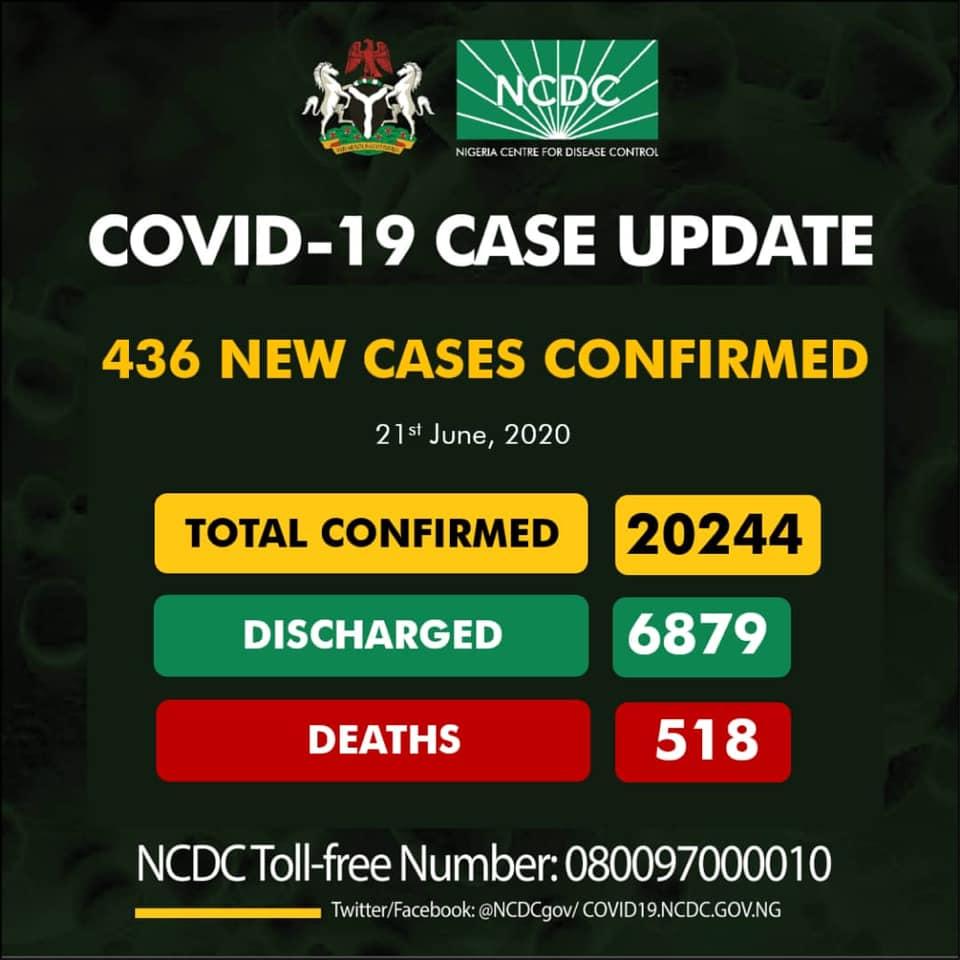 COVID-19 cases 20244
