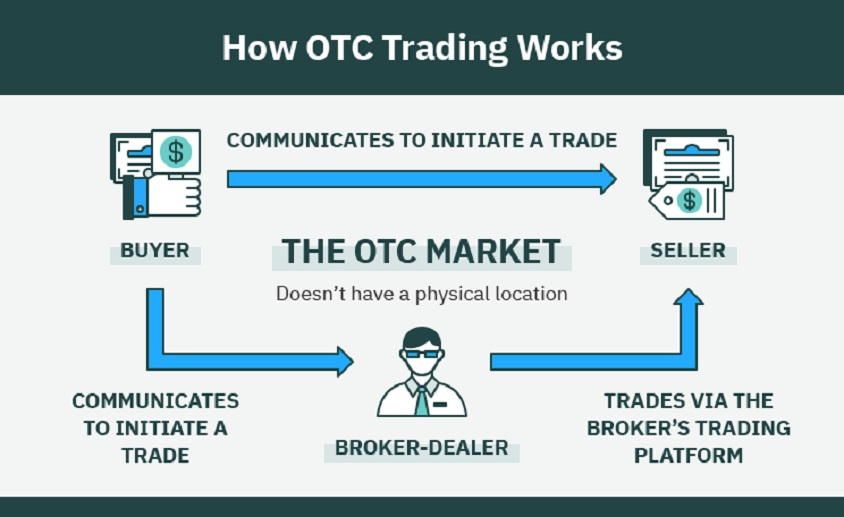 OTC Stock Market