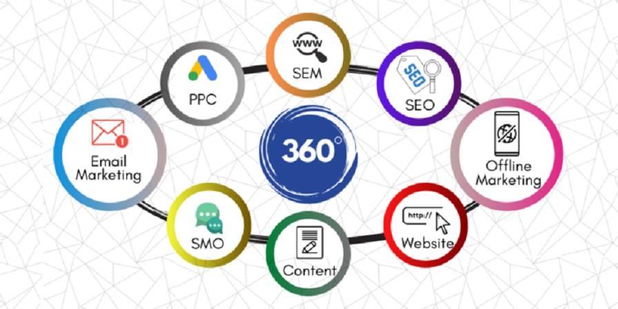 360 Degrees Marketing Techniques